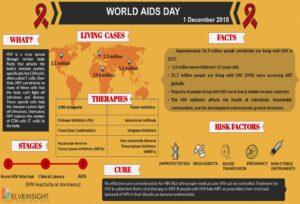 AIDS Infographic 2018 Credit Delveinsight