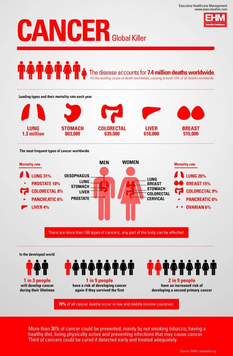 Cancer Infographic Global 2018 Credit Executive Healthcare Management